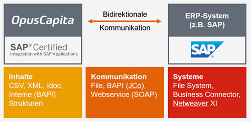 Product Information Management-Lösung (PIM)