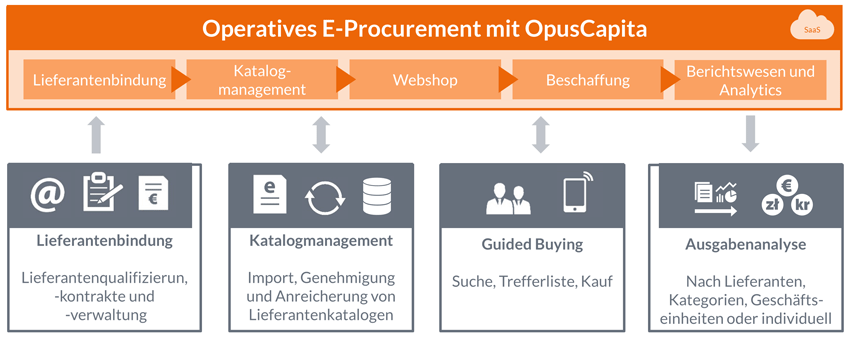 Intelligenter kaufen-eProcurement-Lösungen