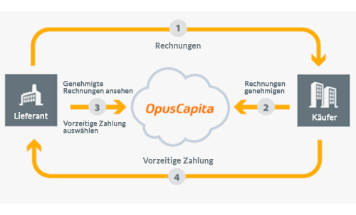 Supply Chain Finance-Lösung