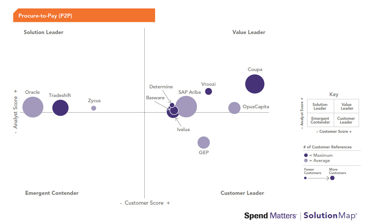 Spend Matters solution map